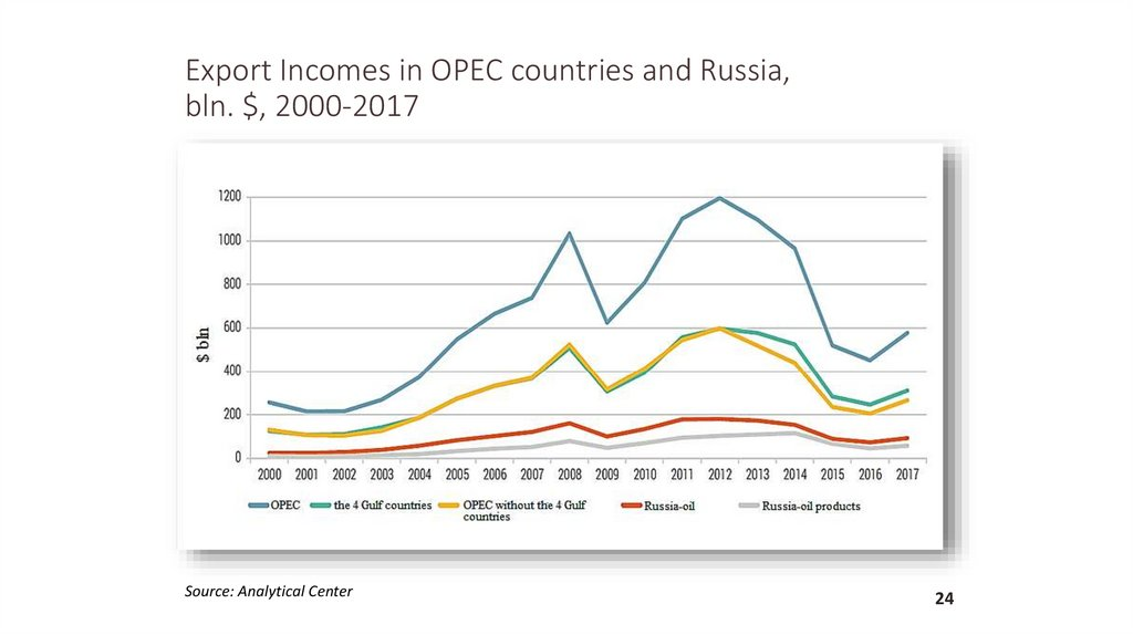 Export Incomes in OPEC countries and Russia, bln. $, 2000-2017