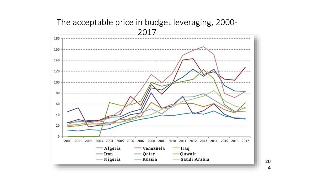The acceptable price in budget leveraging, 2000-2017