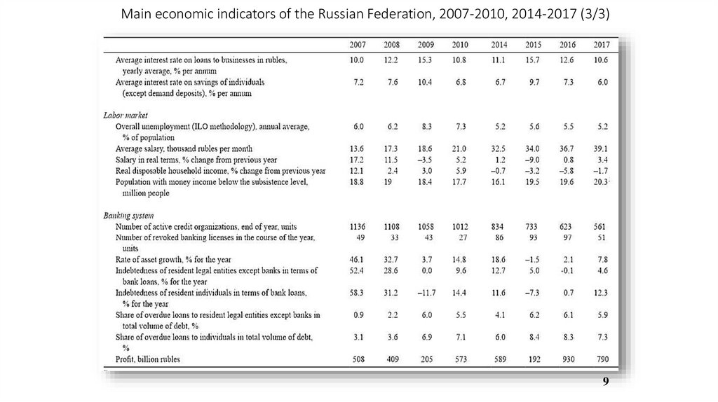 Main economic indicators of the Russian Federation, 2007-2010, 2014-2017 (3/3)