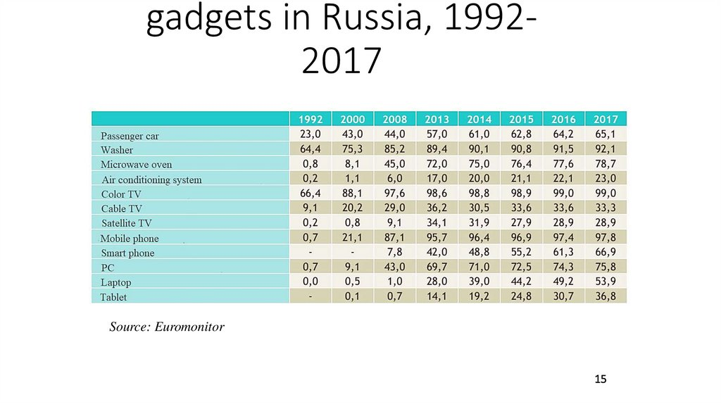 Share of households in possession of some household durables and gadgets in Russia, 1992-2017