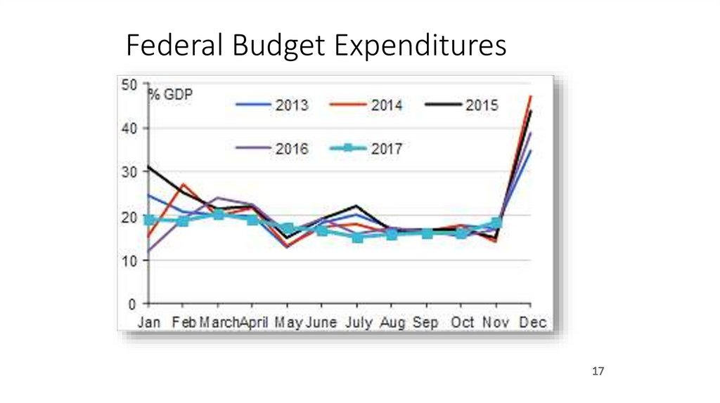 Federal Budget Expenditures