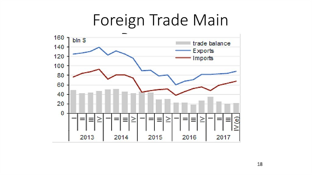 Foreign Trade Main Parameters
