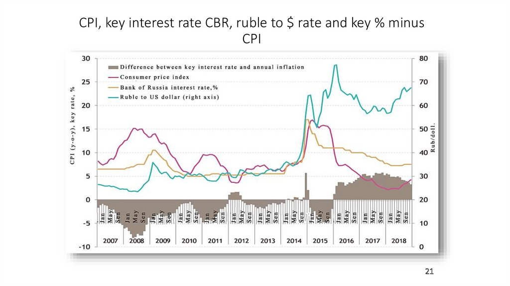 CPI, key interest rate CBR, ruble to $ rate and key % minus CPI