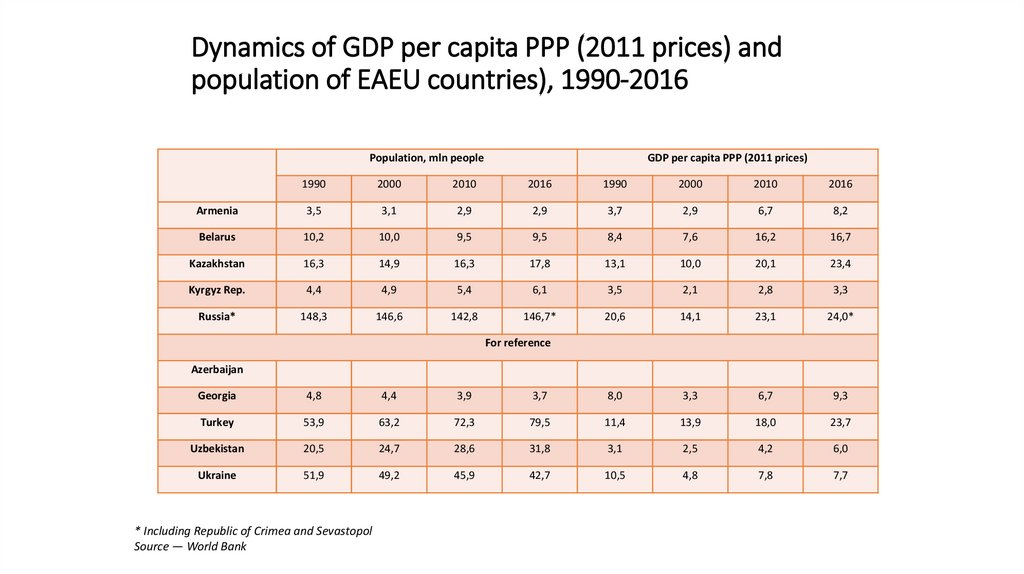 Dynamics of GDP per capita PPP (2011 prices) and population of EAEU countries), 1990-2016
