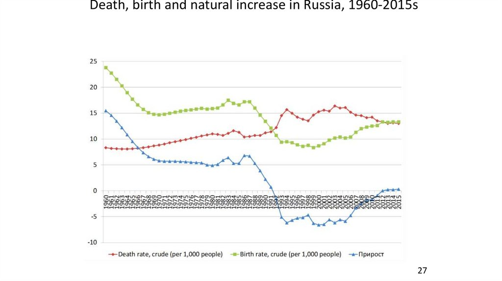 Death, birth and natural increase in Russia, 1960-2015s