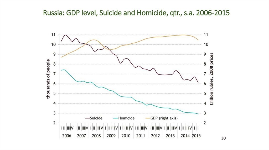 Russia: GDP level, Suicide and Homicide, qtr., s.a. 2006-2015