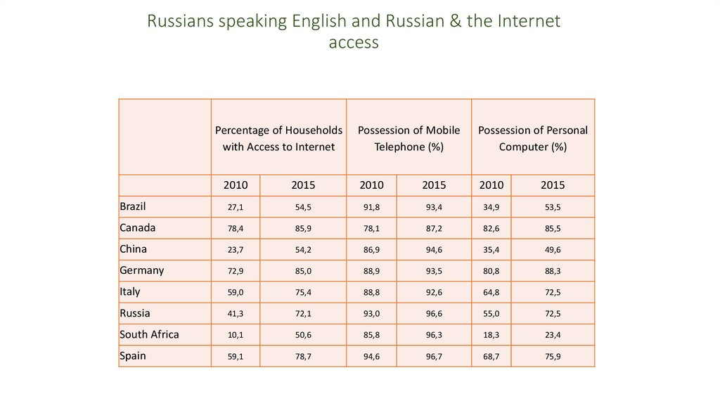 Russians speaking English and Russian & the Internet access