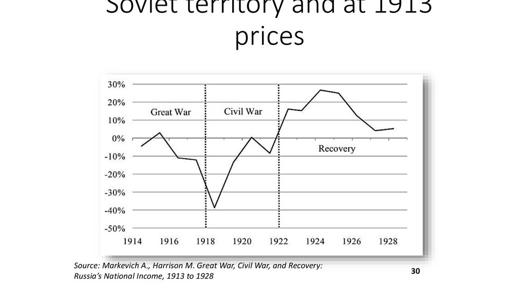 Real national income per head, 1913 to 1927/28: year-on-year percent change on Soviet territory and at 1913 prices