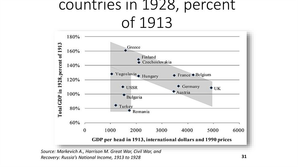 Postwar recovery: The GDPs of selected Eurasian countries in 1928, percent of 1913