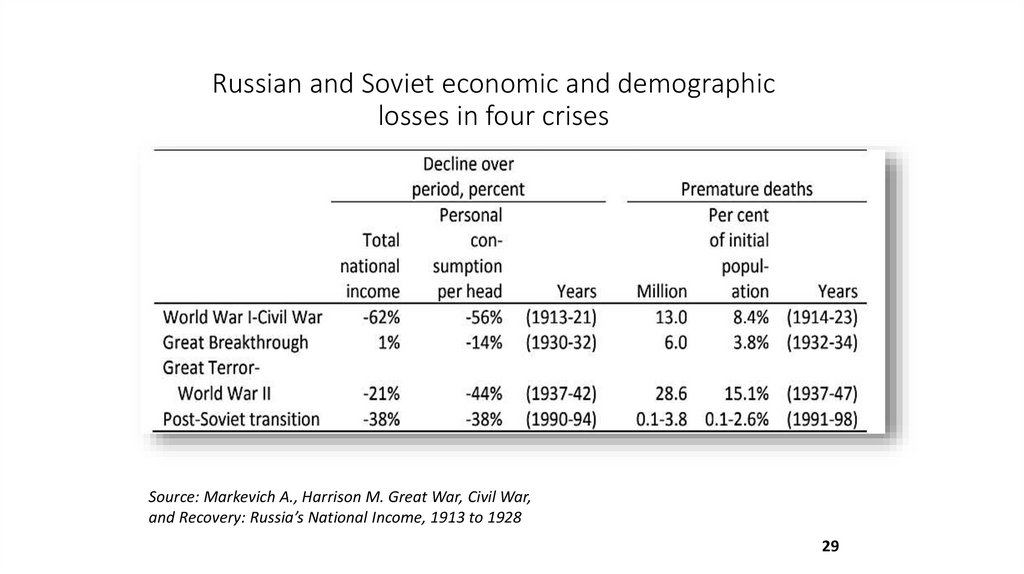 Russian and Soviet economic and demographic losses in four crises