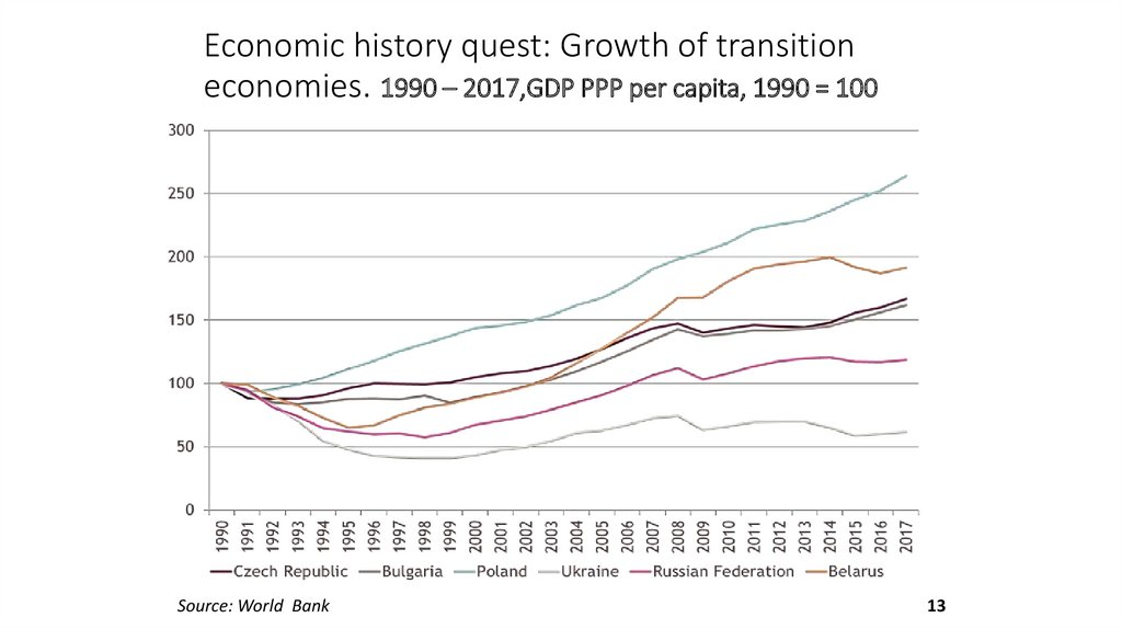 Economic history quest: Growth of transition economies. 1990 – 2017,GDP PPP per capita, 1990 = 100