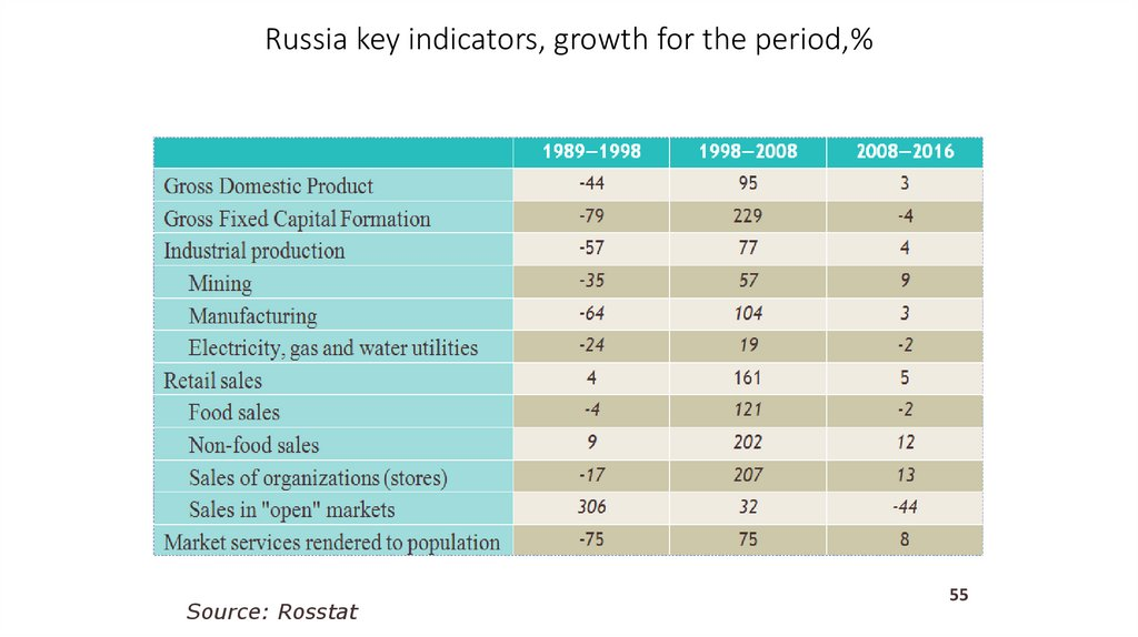 Russia key indicators, growth for the period,%