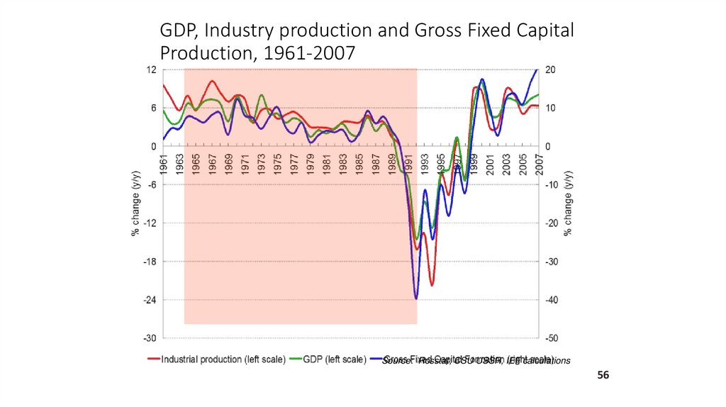 GDP, Industry production and Gross Fixed Capital Production, 1961-2007