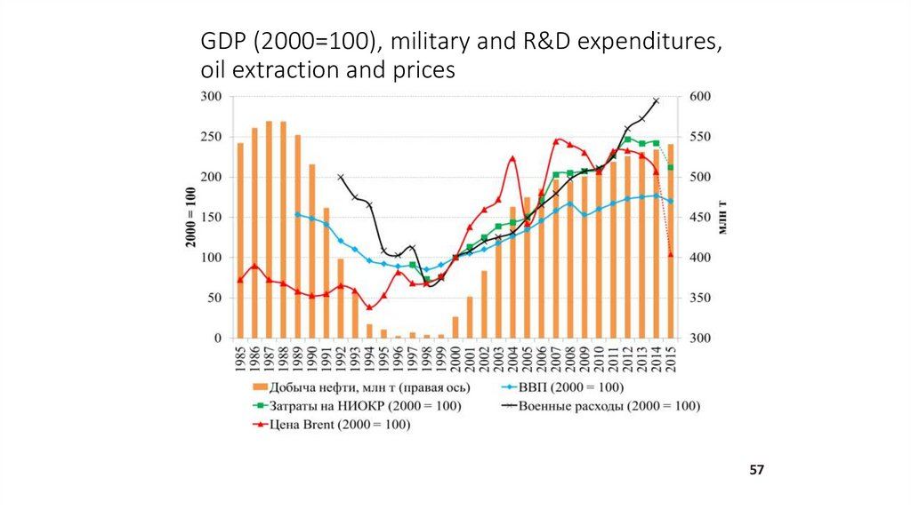 GDP (2000=100), military and R&D expenditures, oil extraction and prices