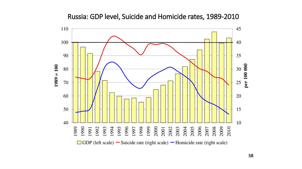 Russia: GDP level, Suicide and Homicide rates, 1989-2010