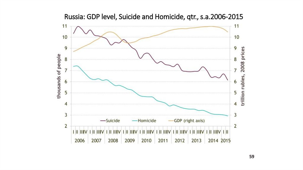 Russia: GDP level, Suicide and Homicide, qtr., s.a.2006-2015