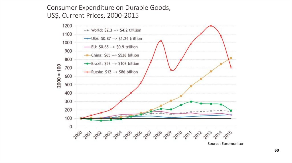 Consumer Expenditure on Durable Goods, US$, Current Prices, 2000-2015