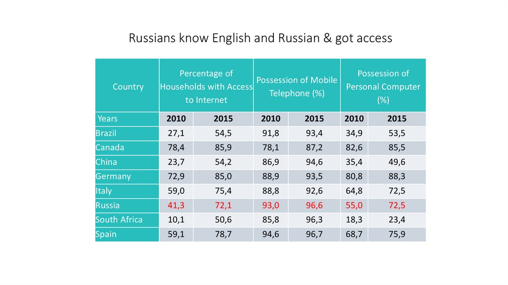 Russians know English and Russian & got access