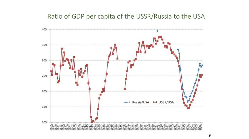 Ratio of GDP per capita of the USSR/Russia to the USA
