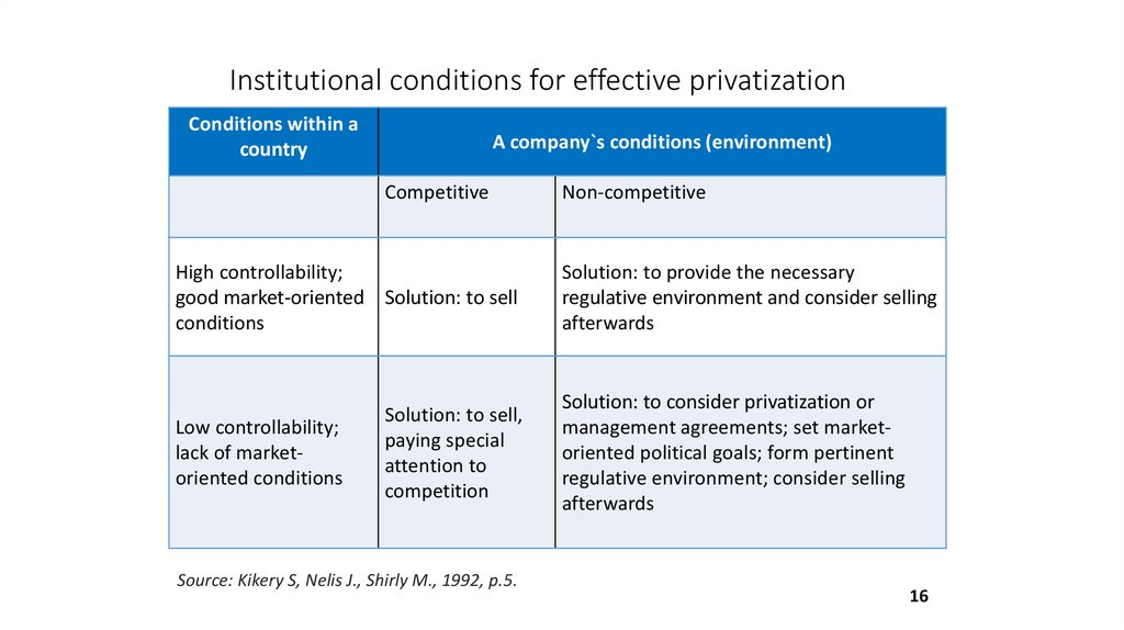 Institutional conditions for effective privatization