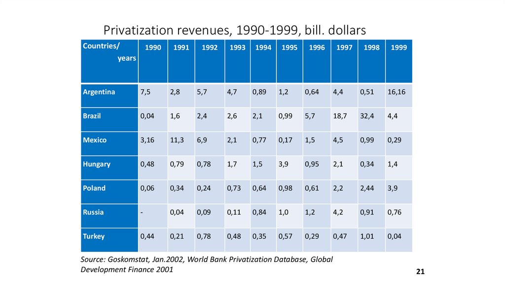 Privatization revenues, 1990-1999, bill. dollars