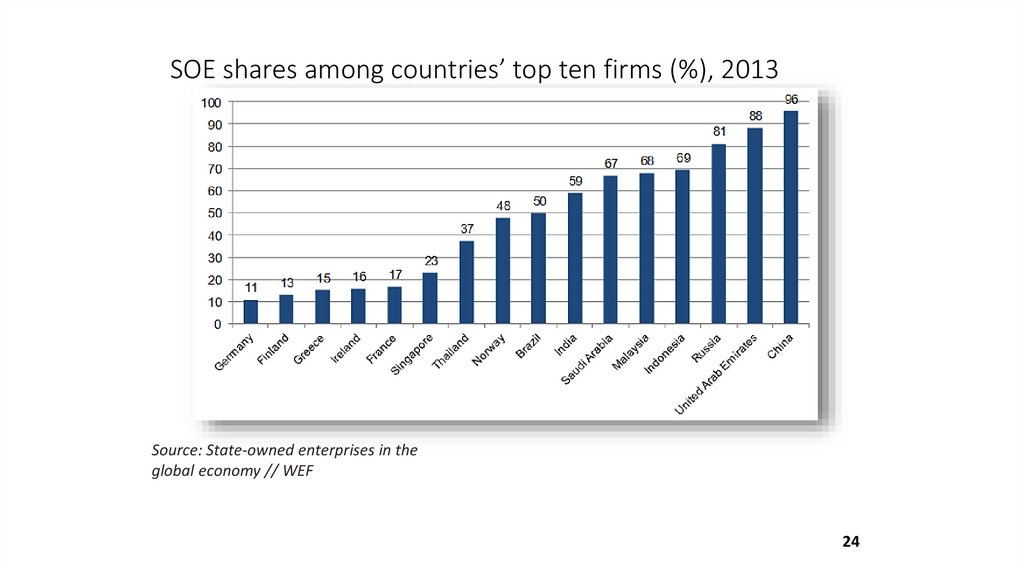 SOE shares among countries' top ten firms (%), 2013