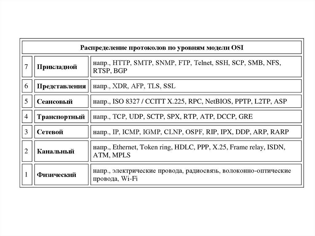 девушка модель osi принципы работы протоколов