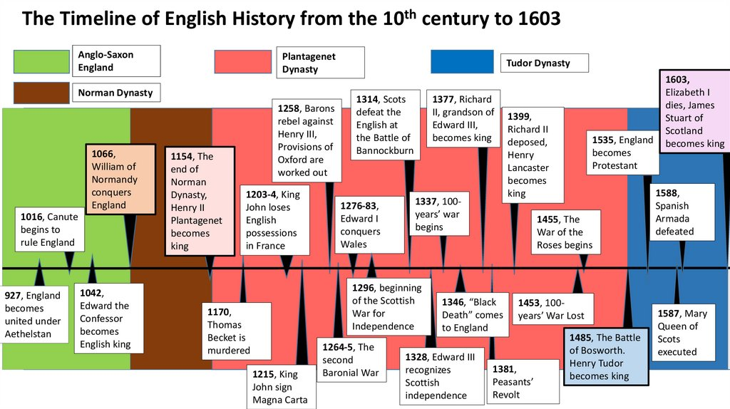 The Timeline of English History from the 10th century to 1603