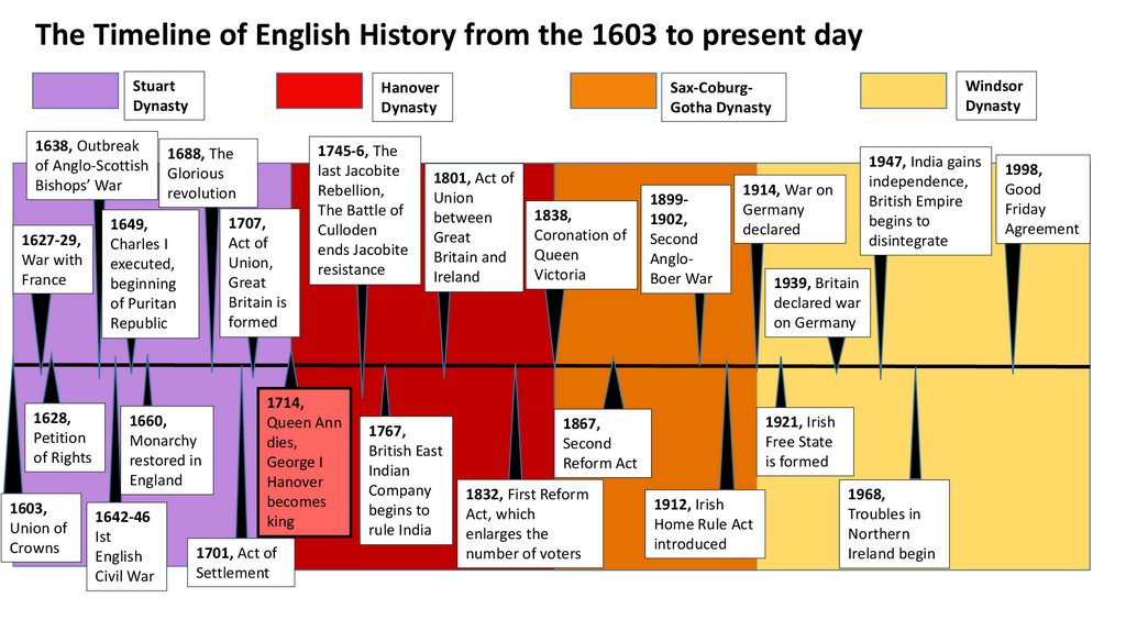 The Timeline of English History from the 1603 to present day