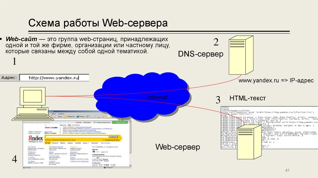 Создание сайта на собственном сервере курсы по созданию сайтов и web дизайну
