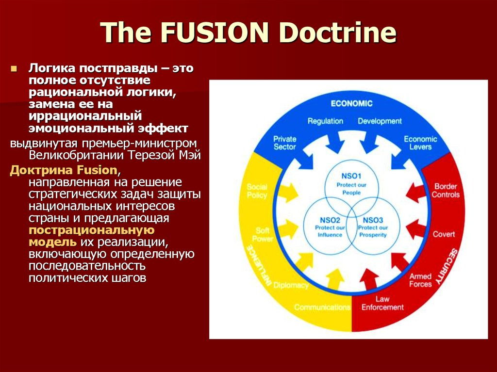 The FUSION Doctrine