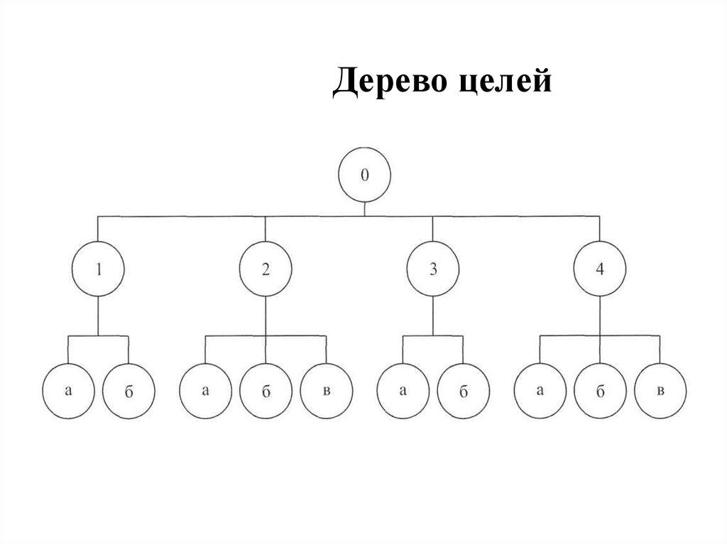 Дерево целей картинка пнг