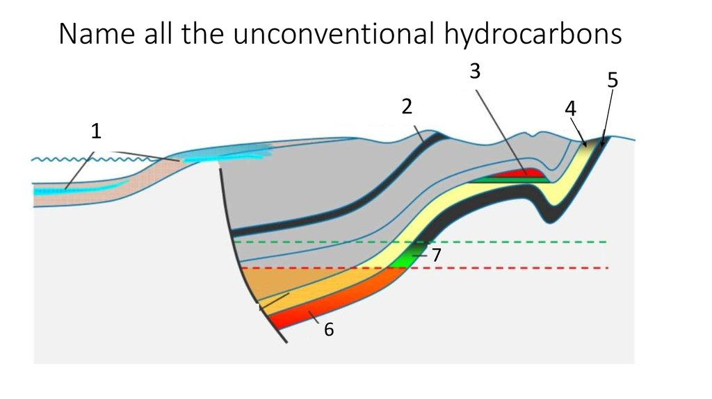 Name all the unconventional hydrocarbons