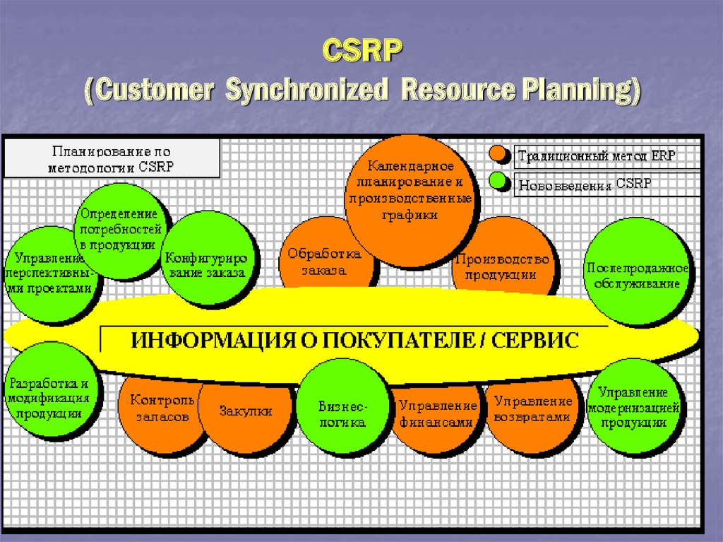 CSRP (Customer Synchronized Resource Planning)