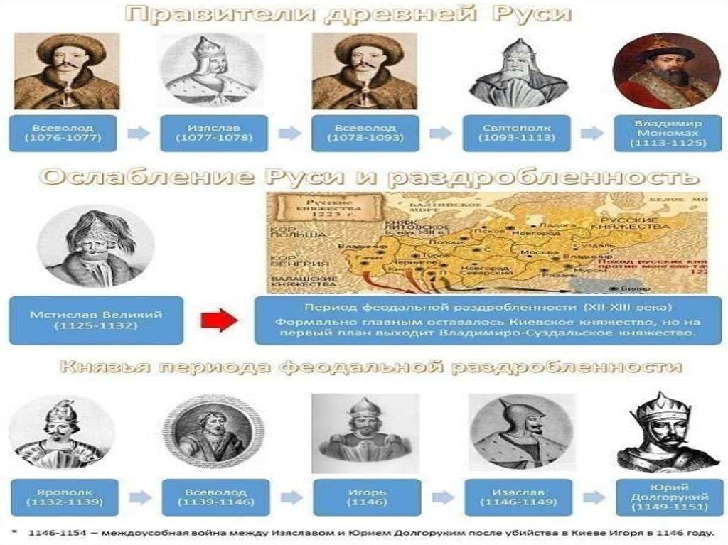 исторические личности россии от древней руси до наших дней таблица созданные