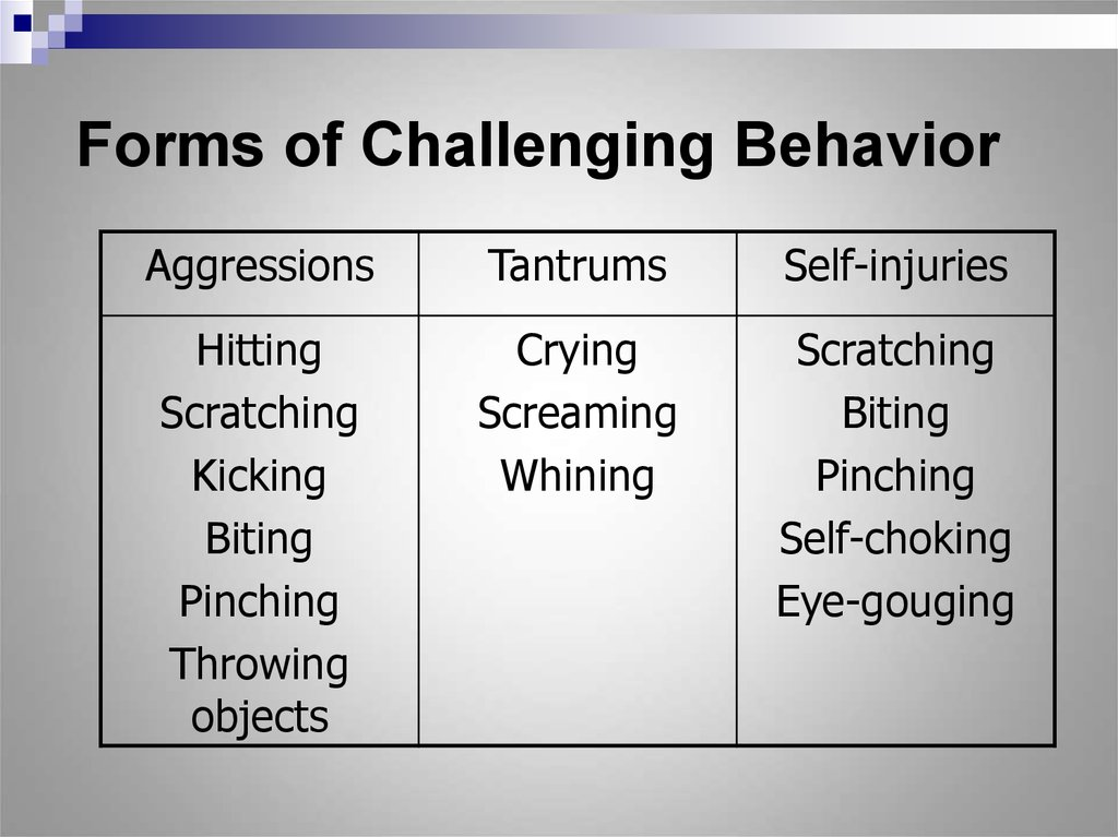Forms of Challenging Behavior