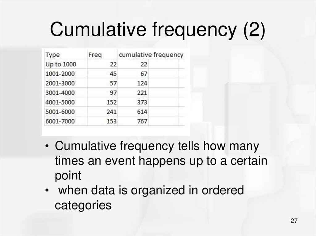Cumulative frequency (2)