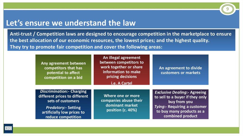 Competition Law Training Slides Test Online Presentation