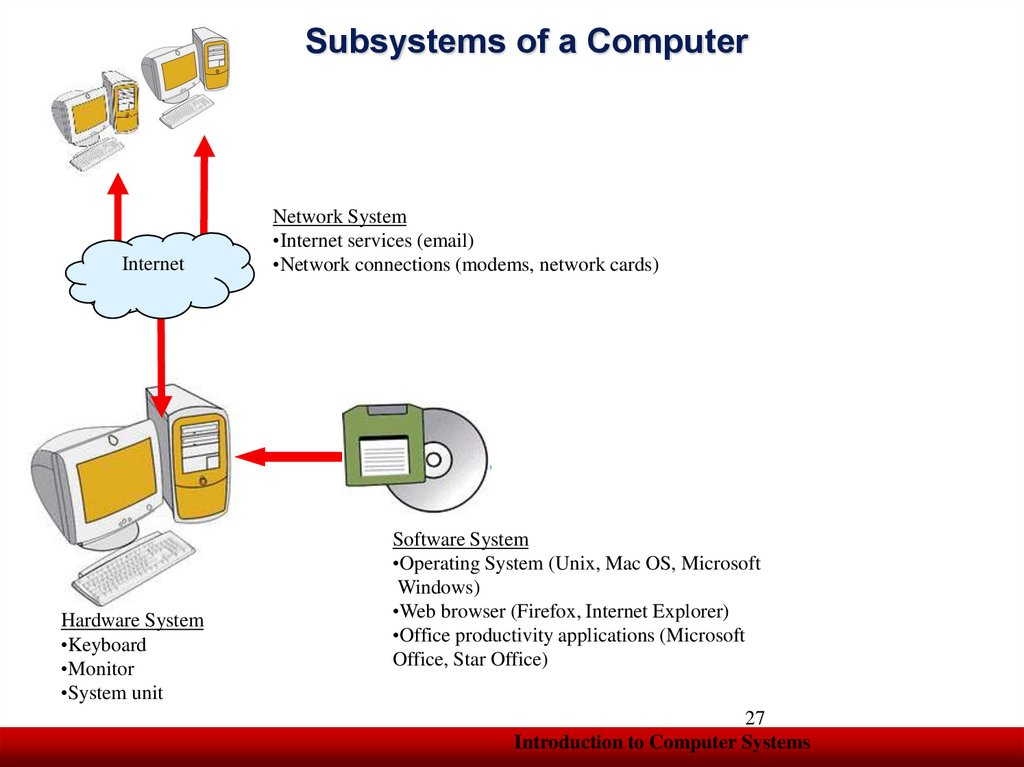 Subsystems of a Computer