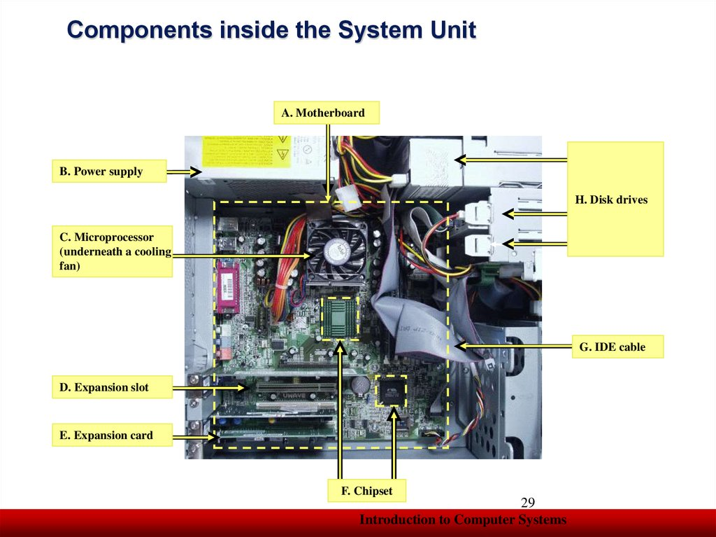 Components inside the System Unit