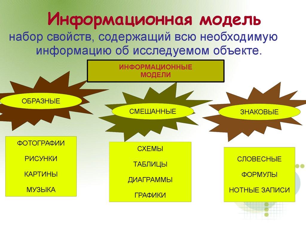 Информационные модели практическая работа 1 что значит условия тфп