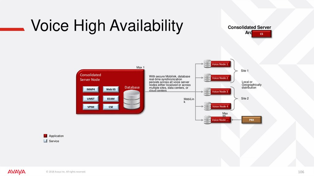Voice High Availability