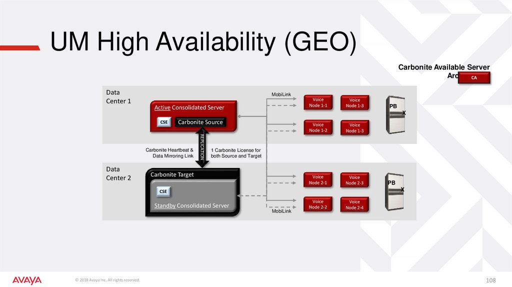 UM High Availability (GEO)