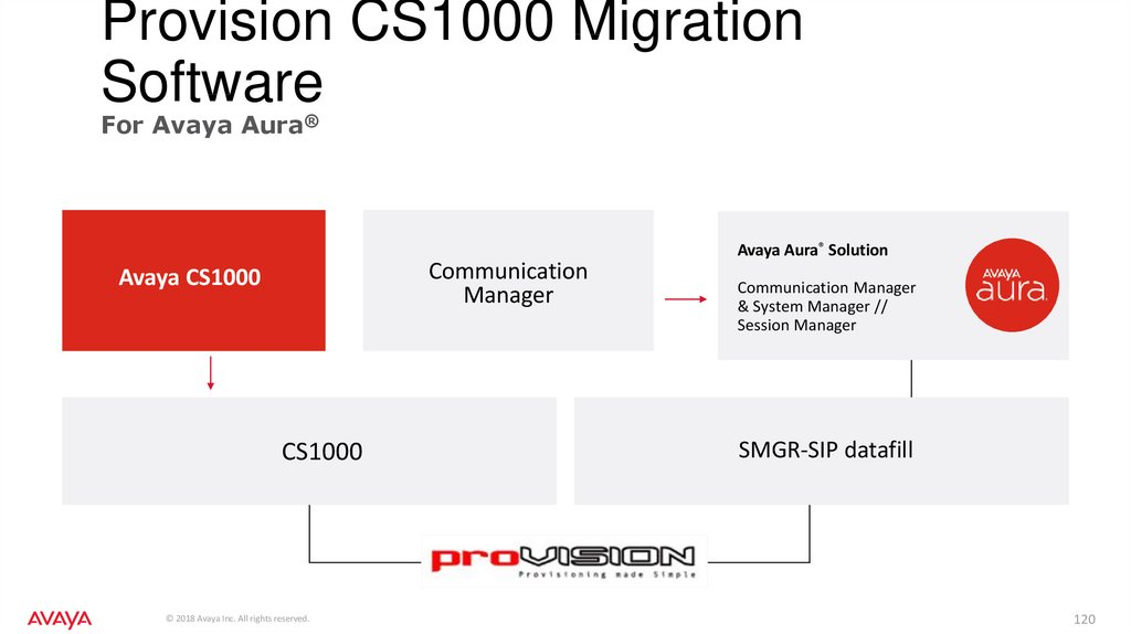 Provision CS1000 Migration Software