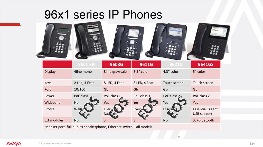 96х1 series IP Phones