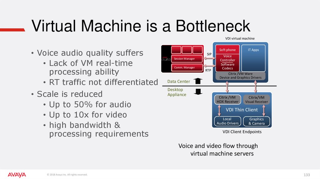 Virtual Machine is a Bottleneck