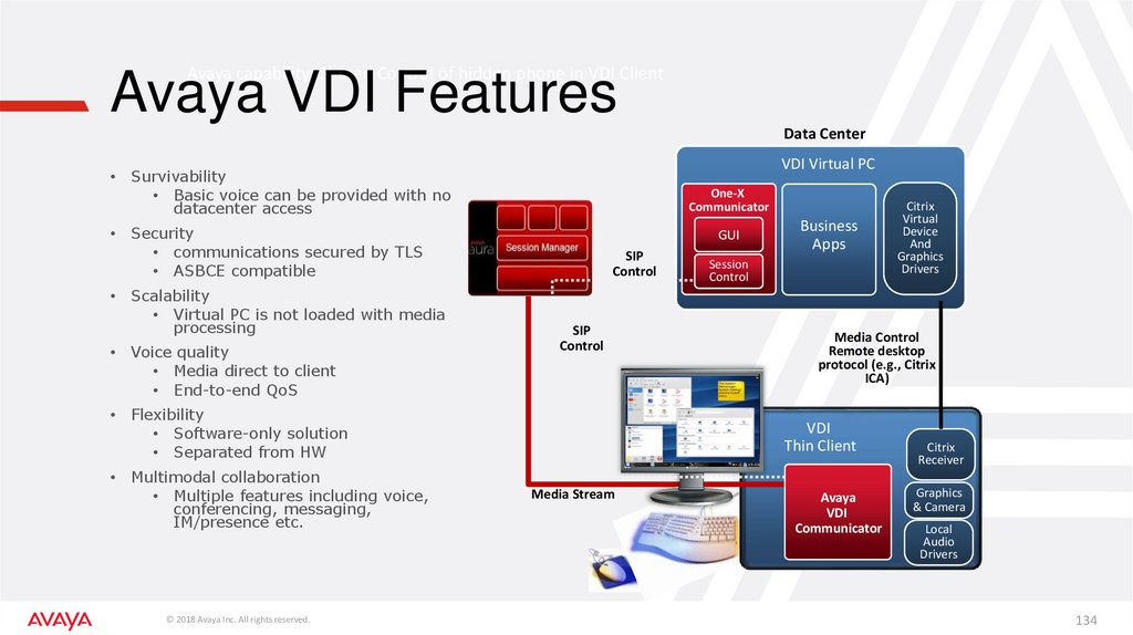 Avaya VDI Features