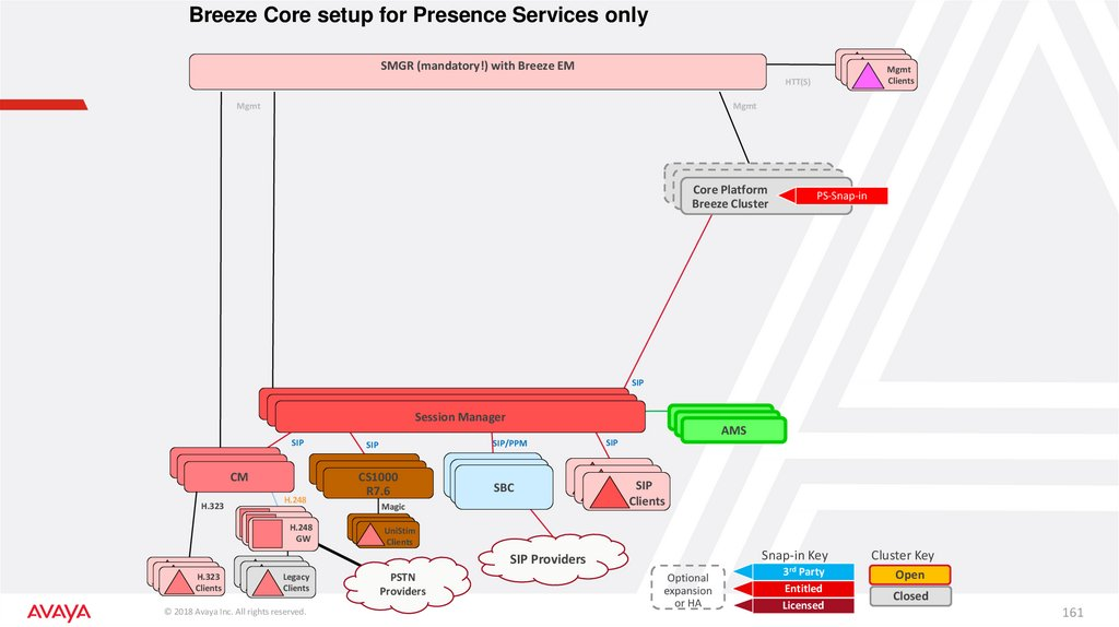 Breeze Core setup for Presence Services only