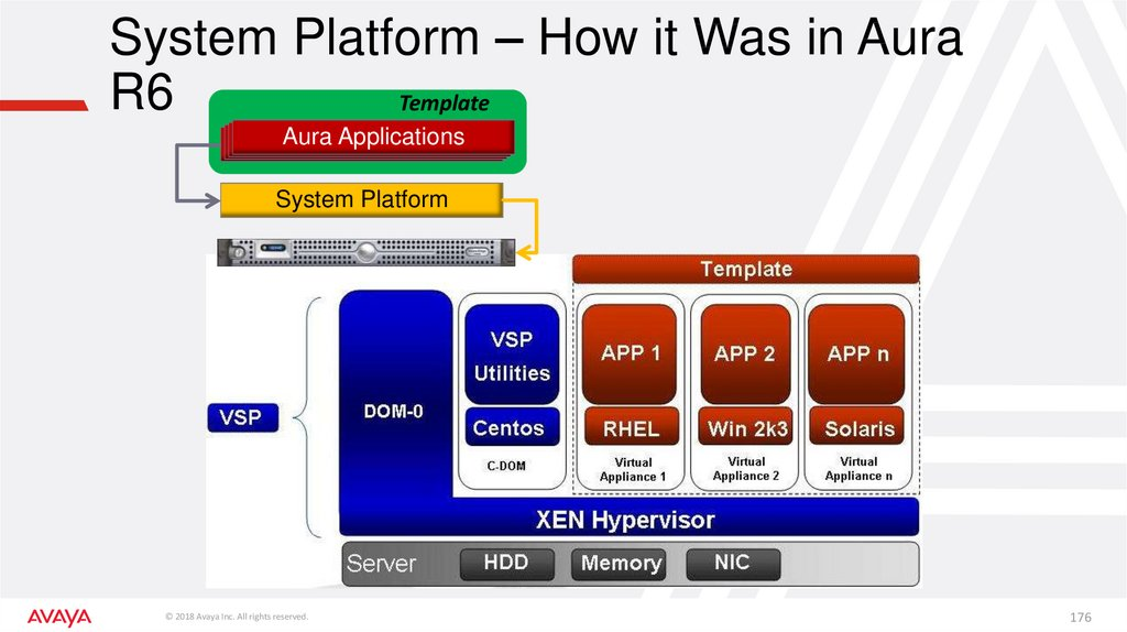 System Platform – How it Was in Aura R6