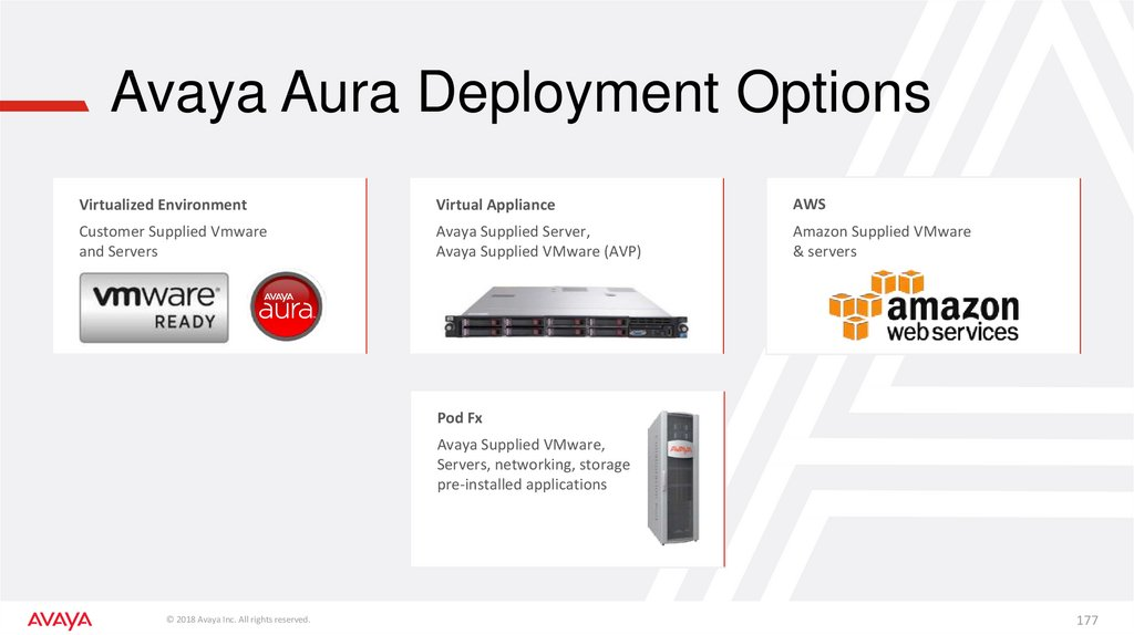 Avaya Aura Deployment Options